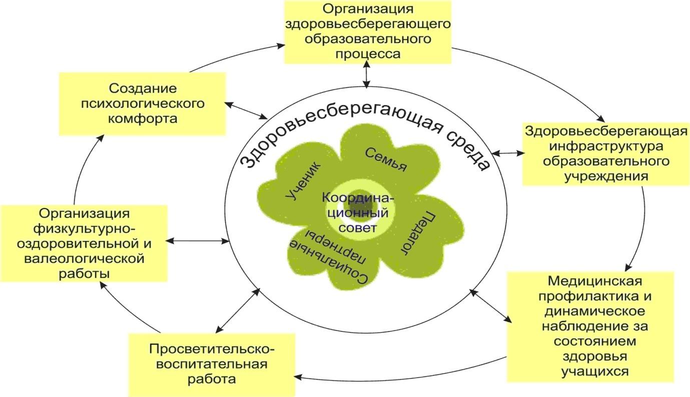 Схема работы педагогов по охране жизни и здоровья воспитанников